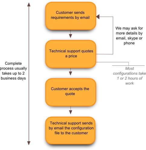 consultancy_services_diagram