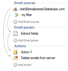 delete_email__process_example