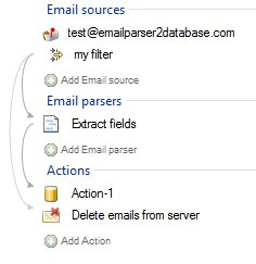 delete_email__process_example2