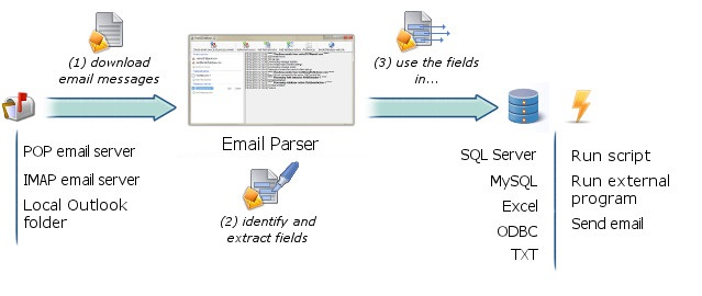 how email parsing works