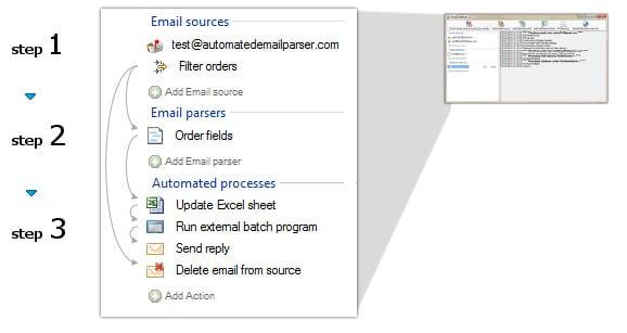 email parsing seteps