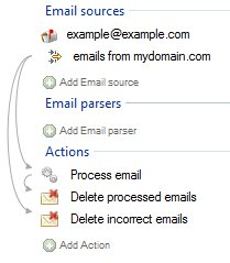 two_email_delete__processes