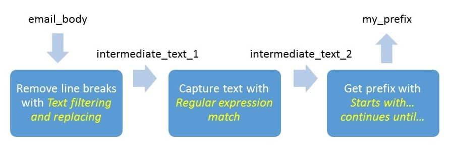 multiple_step_parsing