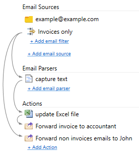 email to excel and forward not matching emails