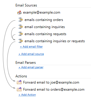 forwarding emails automatically