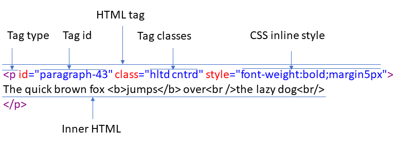the anatomy of an HTML tag